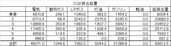 表3 エネルギーの種類別CO₂排出量(㎏-CO₂)