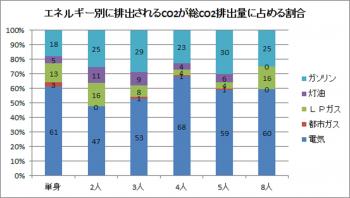 表4エネルギー別に排出されるCO₂が総排出量に占める割合(端数処理により合計が100%にならない場合があります。)