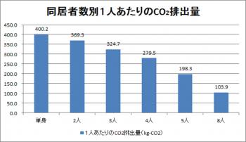 表5同居者数別1人当たりのCO₂排出量