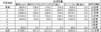 表1エネルギーの種類別総使用量